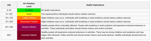 A breakdown of the classification of AQI